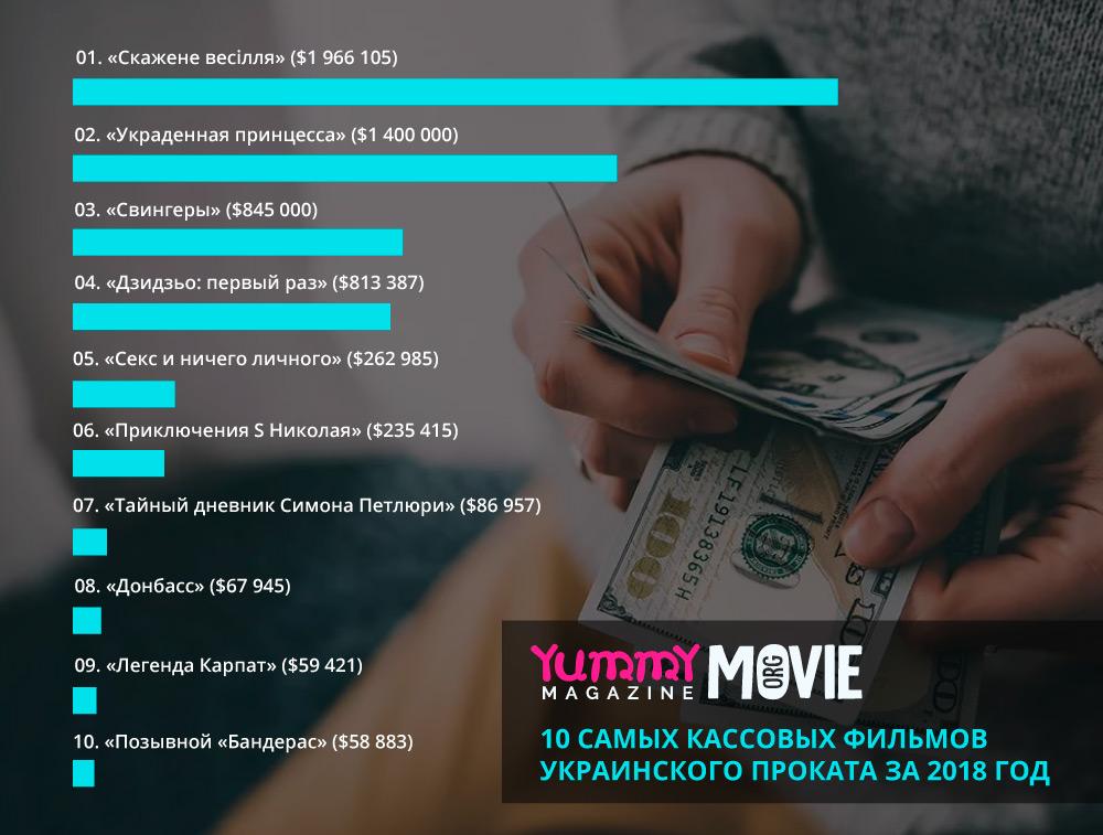 10 самых кассовых фильмов украинского проката за 2018 год