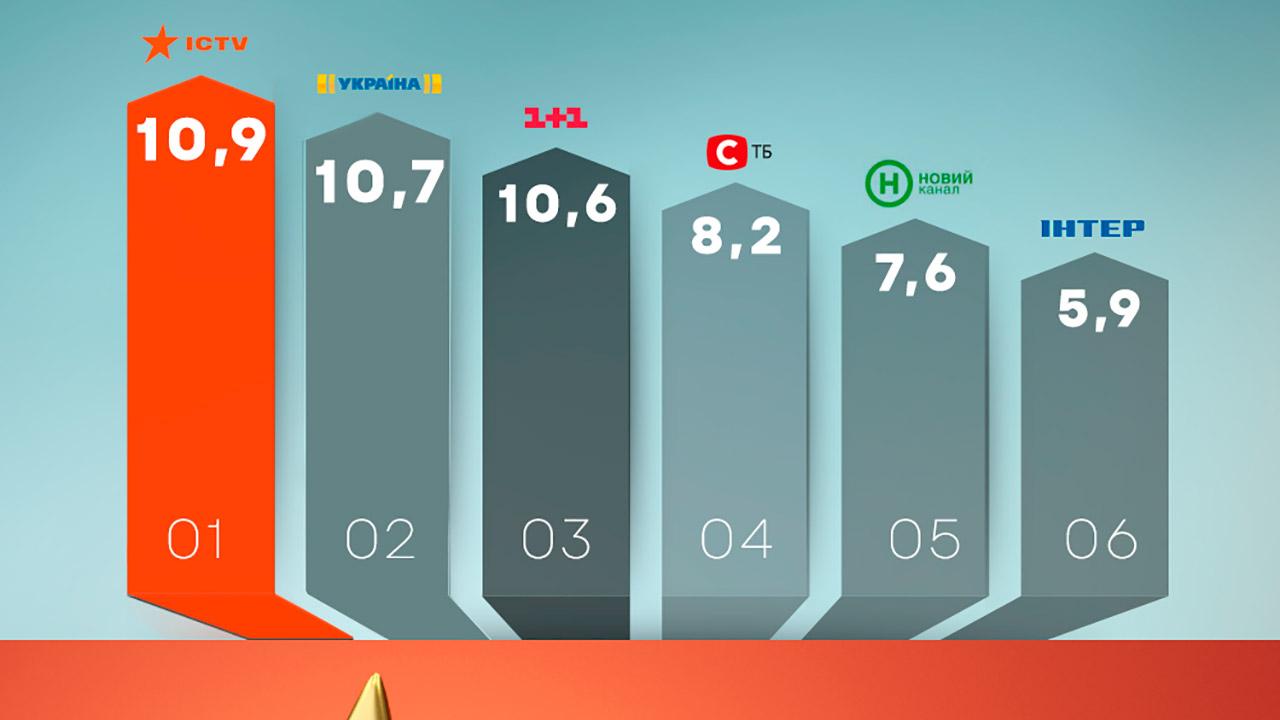 ICTV очолив рейтинг всіх національних телеканалів